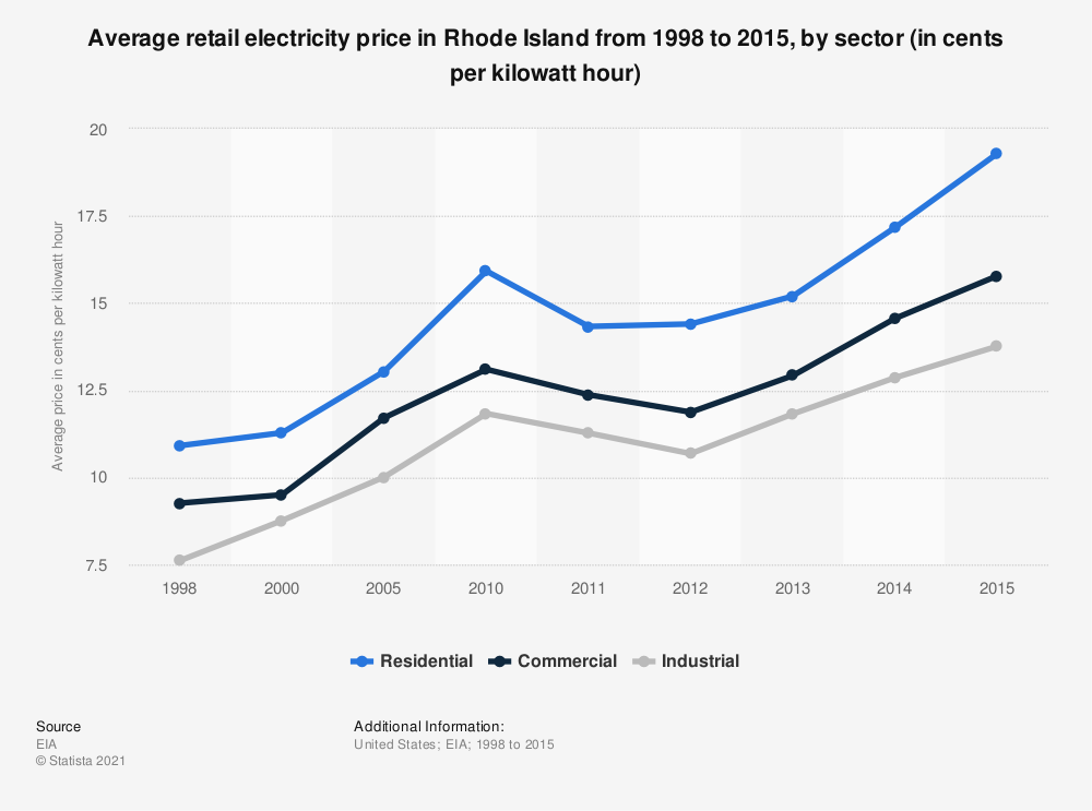 Statistic: Average retail electricity price in Rhode Island from 1998 to 2015, by sector (in cents per kilowatt hour) | Statista