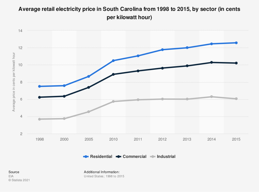Statistic: Average retail electricity price in South Carolina from 1998 to 2015, by sector (in cents per kilowatt hour) | Statista