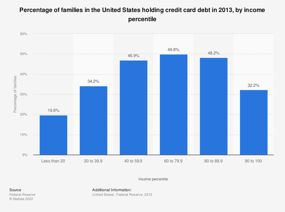 Statistic: Percentage of families in the United States holding credit card debt in 2013, by income percentile | Statista