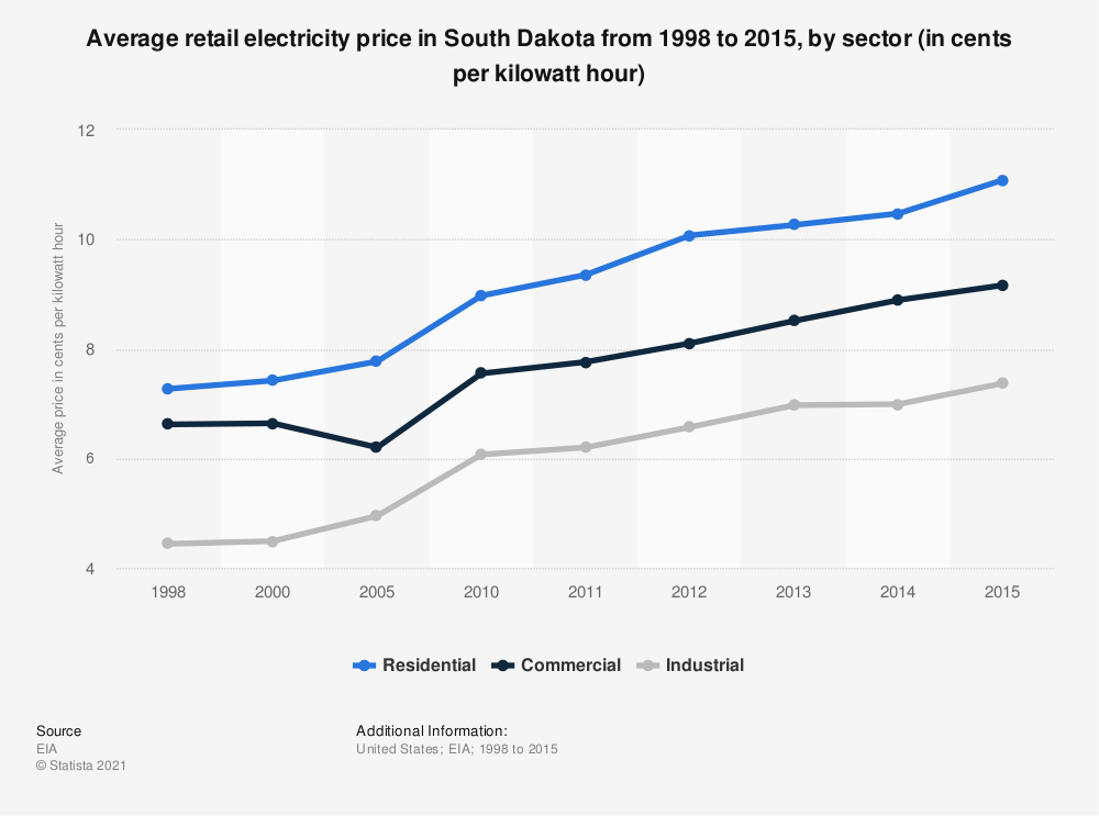 Statistic: Average retail electricity price in South Dakota from 1998 to 2015, by sector (in cents per kilowatt hour) | Statista