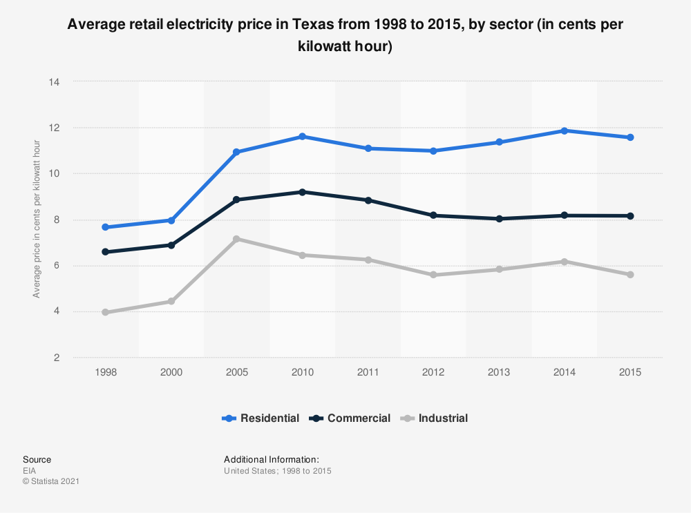 Statistic: Average retail electricity price in Texas from 1998 to 2015, by sector (in cents per kilowatt hour) | Statista