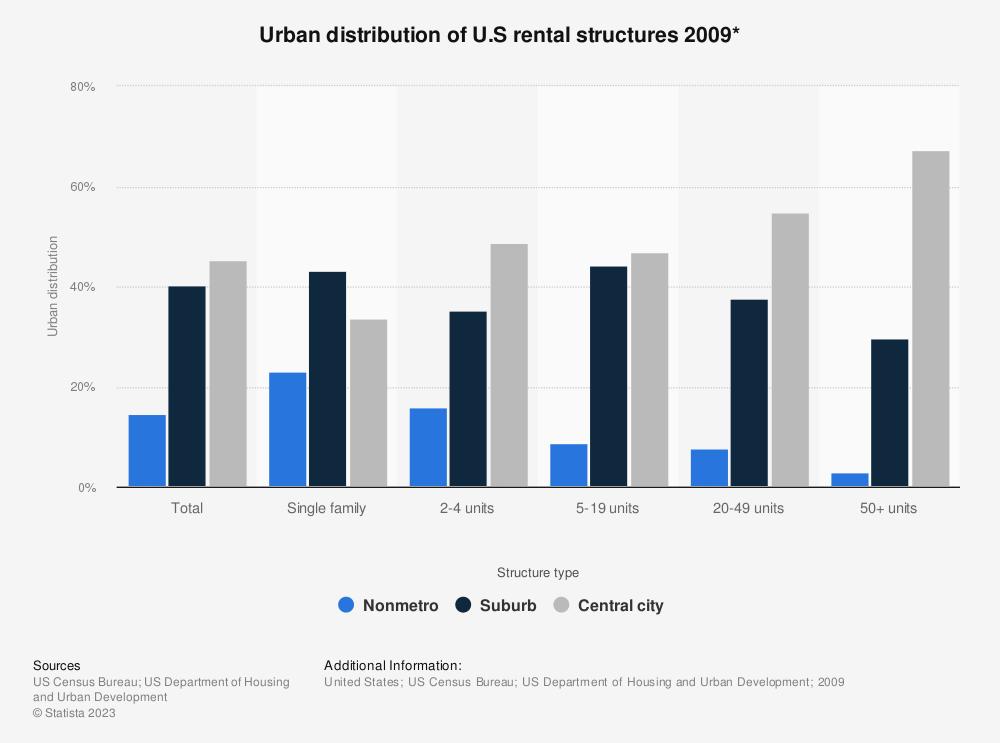 Statistic: Urban distribution of U.S rental structures 2009*   Statista