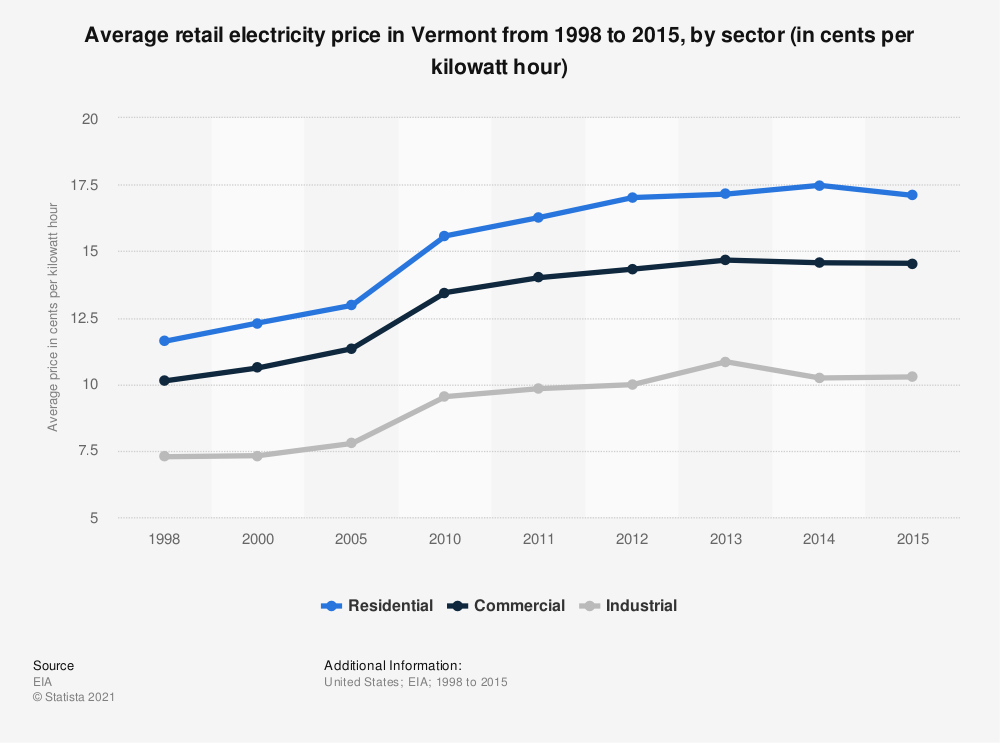 Statistic: Average retail electricity price in Vermont from 1998 to 2015, by sector (in cents per kilowatt hour) | Statista
