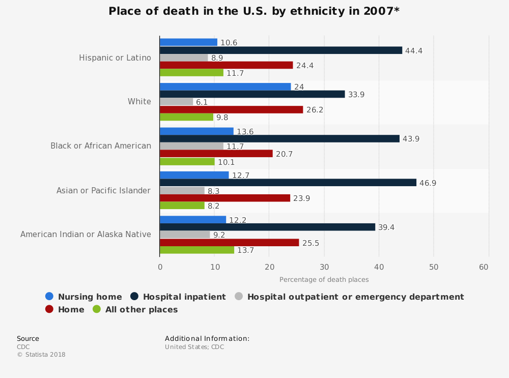 Statistic: Place of death in the U.S. by ethnicity in 2007* | Statista
