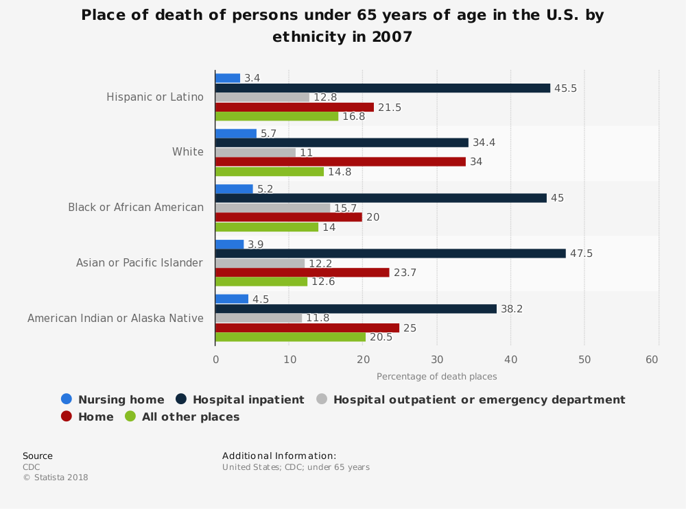 Statistic: Place of death of persons under 65 years of age in the U.S. by ethnicity in 2007   Statista