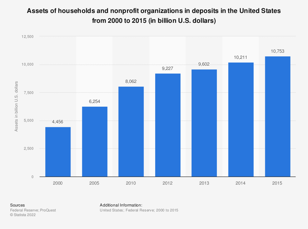 Statistic: Assets of households and nonprofit organizations in deposits in the United States from 2000 to 2015 (in billion U.S. dollars) | Statista