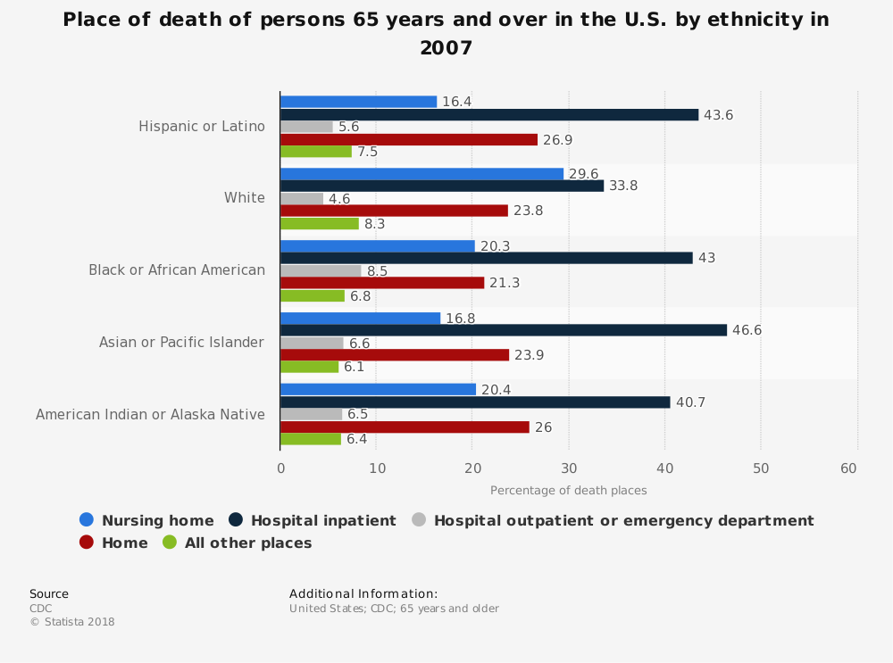 Statistic: Place of death of persons 65 years and over in the U.S. by ethnicity in 2007   Statista