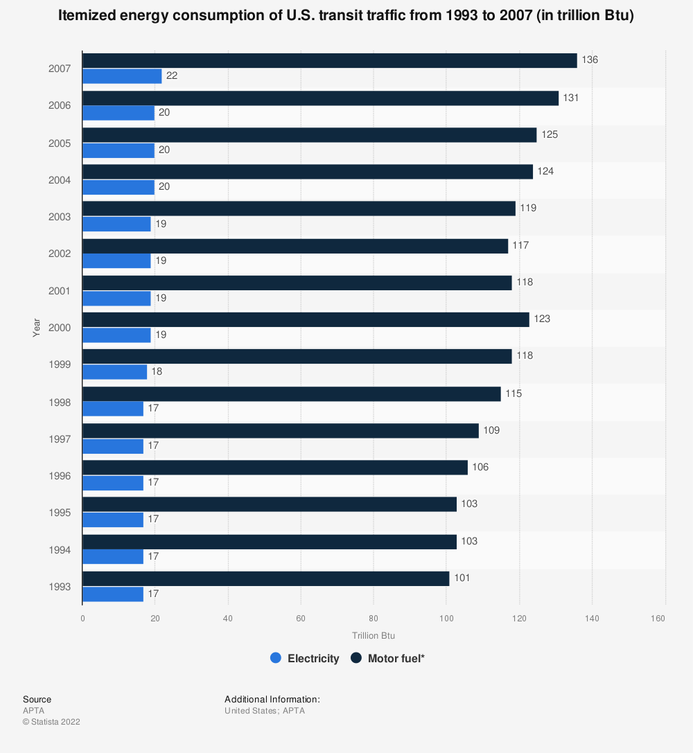 Statistic: Itemized energy consumption of U.S. transit traffic from 1993 to 2007 (in trillion Btu) | Statista