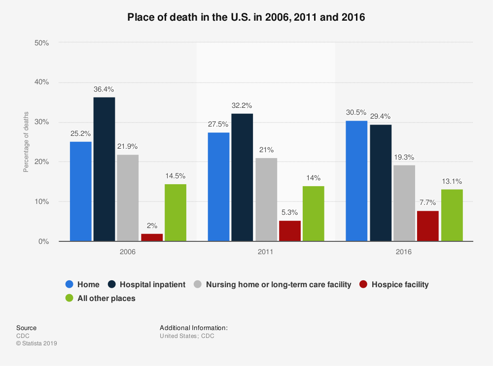 Statistic: Place of death in the U.S. in 2006, 2011 and 2016 | Statista