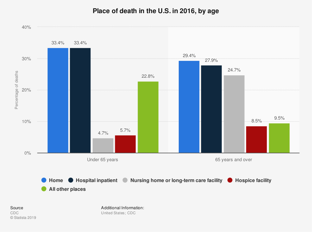 Statistic: Place of death in the U.S. in 2016, by age | Statista