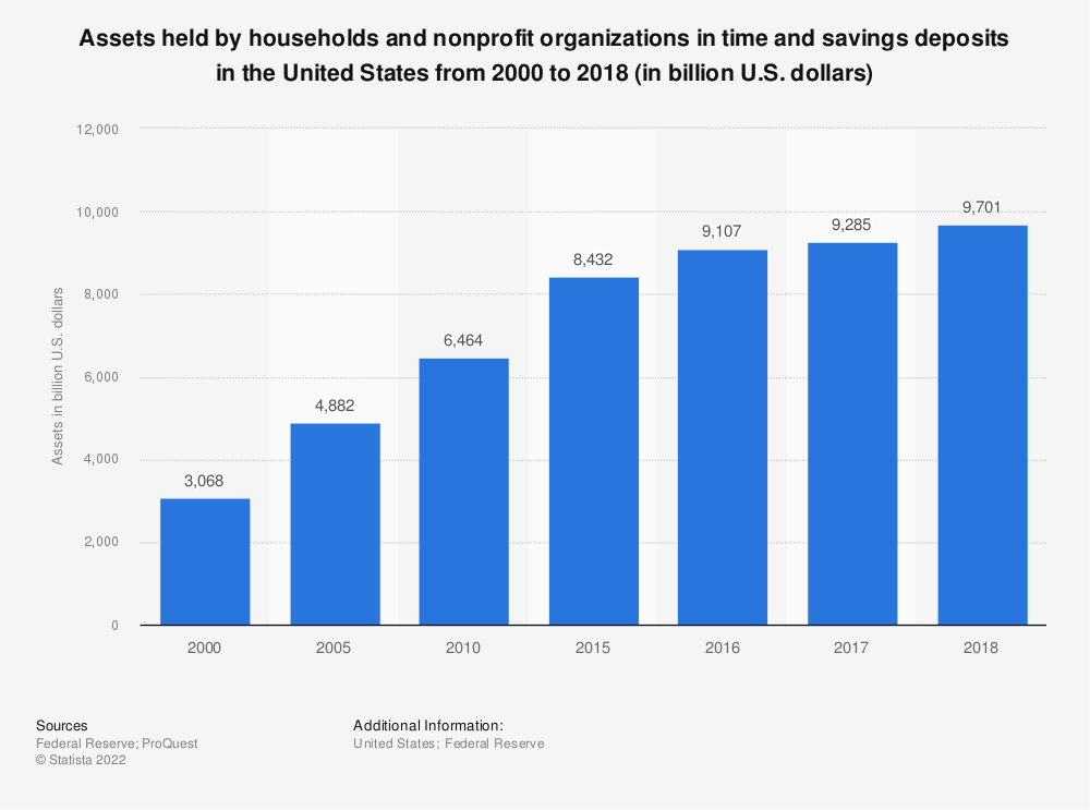 Statistic: Assets held by households and nonprofit organizations in time and savings deposits in the United States from 2000 to 2018 (in billion U.S. dollars) | Statista