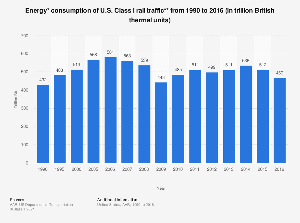 Statistic: Energy* consumption of U.S. Class I rail traffic** from 1990 to 2016 (in trillion British thermal units) | Statista