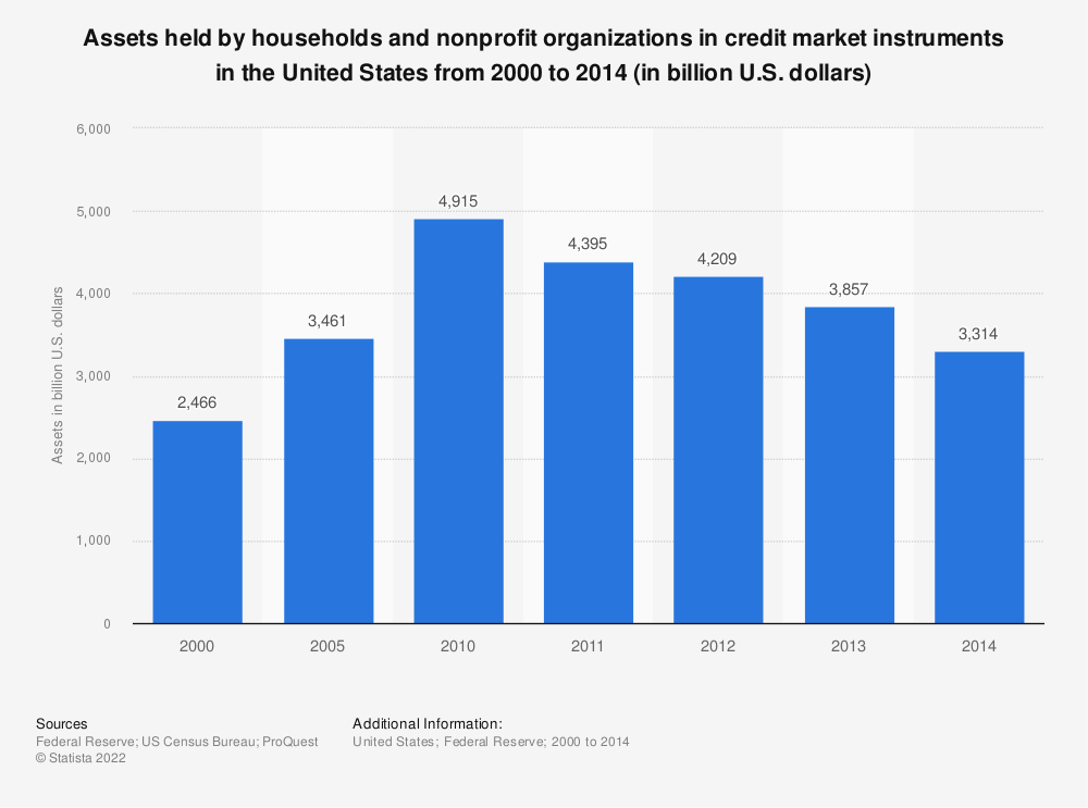 Statistic: Assets held by households and nonprofit organizations in credit market instruments in the United States from 2000 to 2014 (in billion U.S. dollars) | Statista