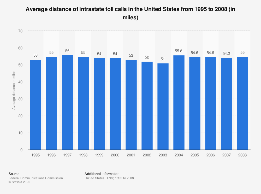 Statistic: Average distance of intrastate toll calls in the United States from 1995 to 2008 (in miles) | Statista