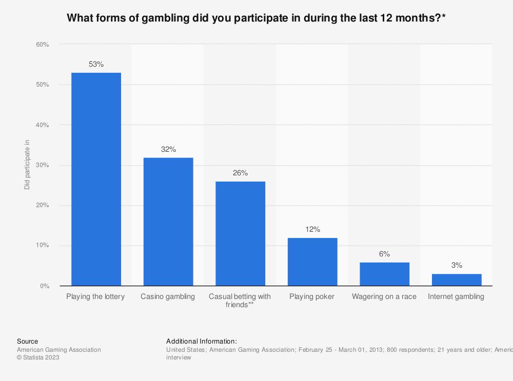 sports gambling statistics 2012