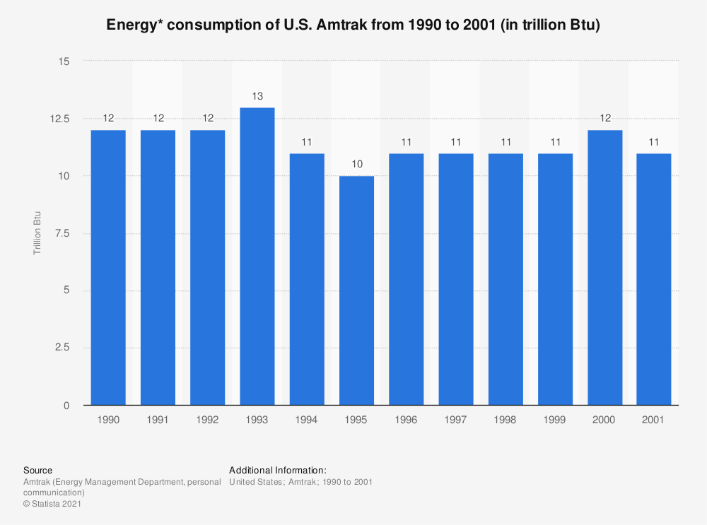 Statistic: Energy* consumption of U.S. Amtrak from 1990 to 2001 (in trillion Btu) | Statista