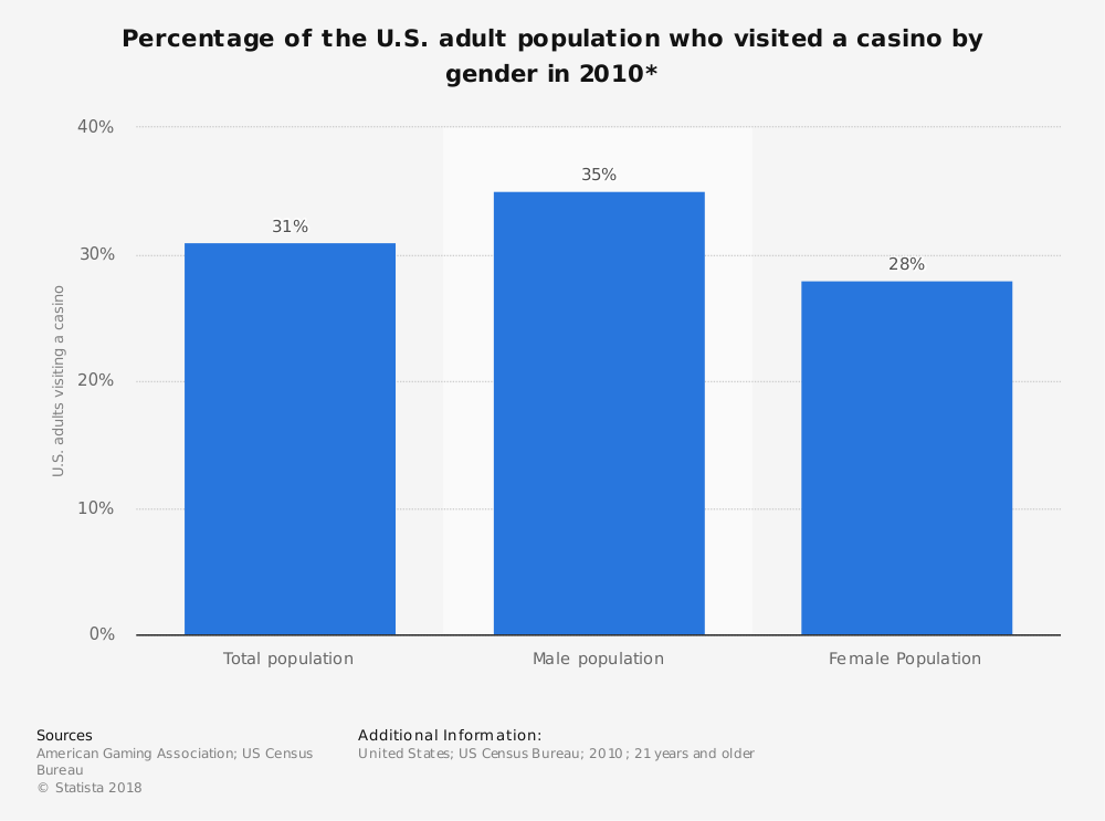 Statistic: Percentage of the U.S. adult population who visited a casino by gender in 2010*   Statista