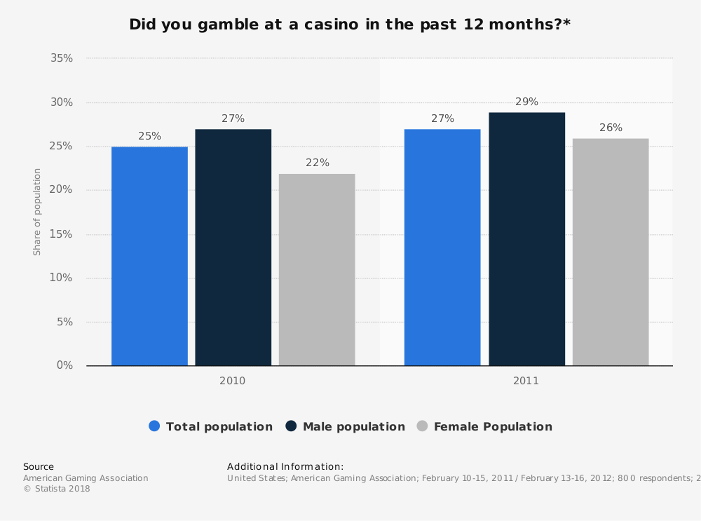 Statistic: Did you gamble at a casino in the past 12 months?* | Statista