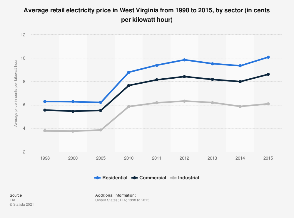 Statistic: Average retail electricity price in West Virginia from 1998 to 2015, by sector (in cents per kilowatt hour) | Statista