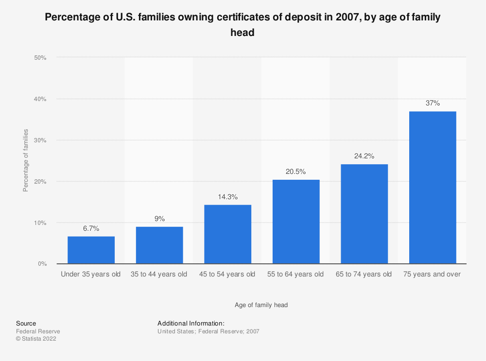 Statistic: Percentage of U.S. families owning certificates of deposit in 2007, by age of family head | Statista