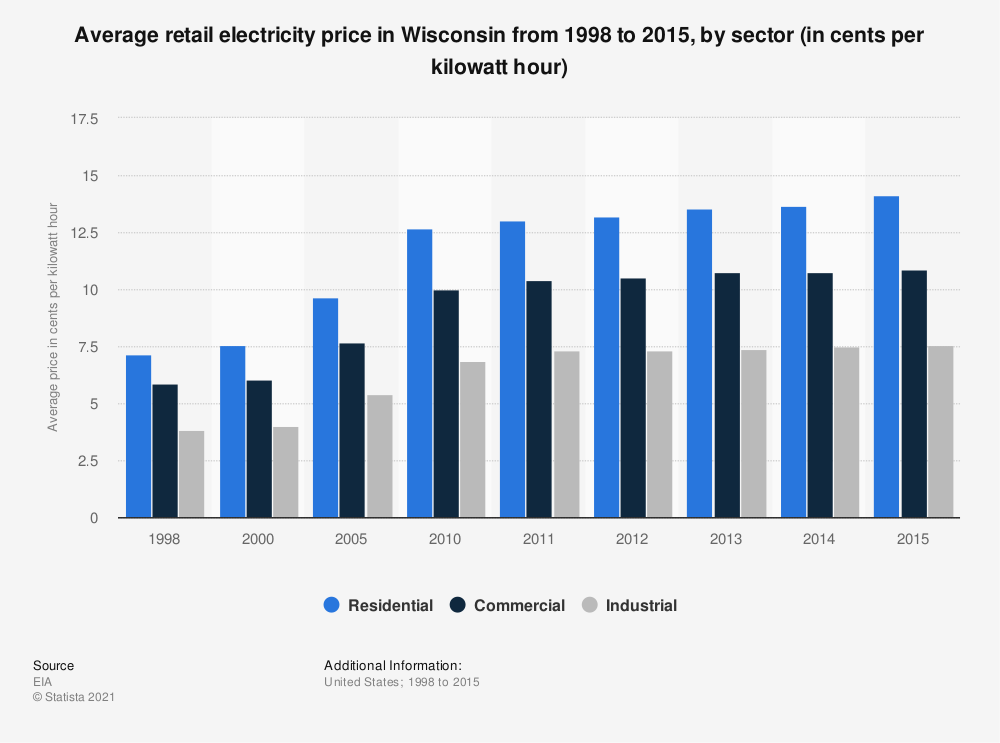 Statistic: Average retail electricity price in Wisconsin from 1998 to 2015, by sector (in cents per kilowatt hour) | Statista