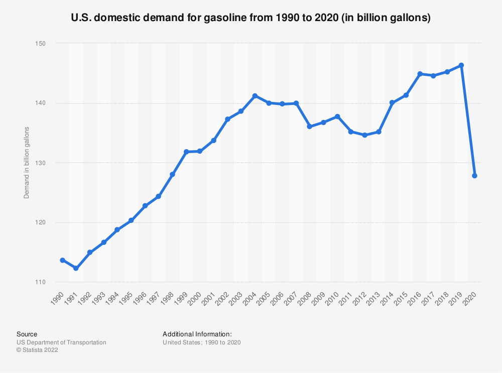 Statistic: U.S. domestic demand for gasoline from 1990 to 2017 (in billion gallons)* | Statista