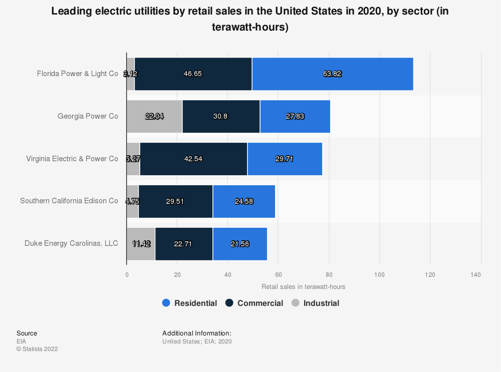 Statistic: Leading electric utilities by retail sales in the United States in 2019, by sector (in terawatt hours) | Statista