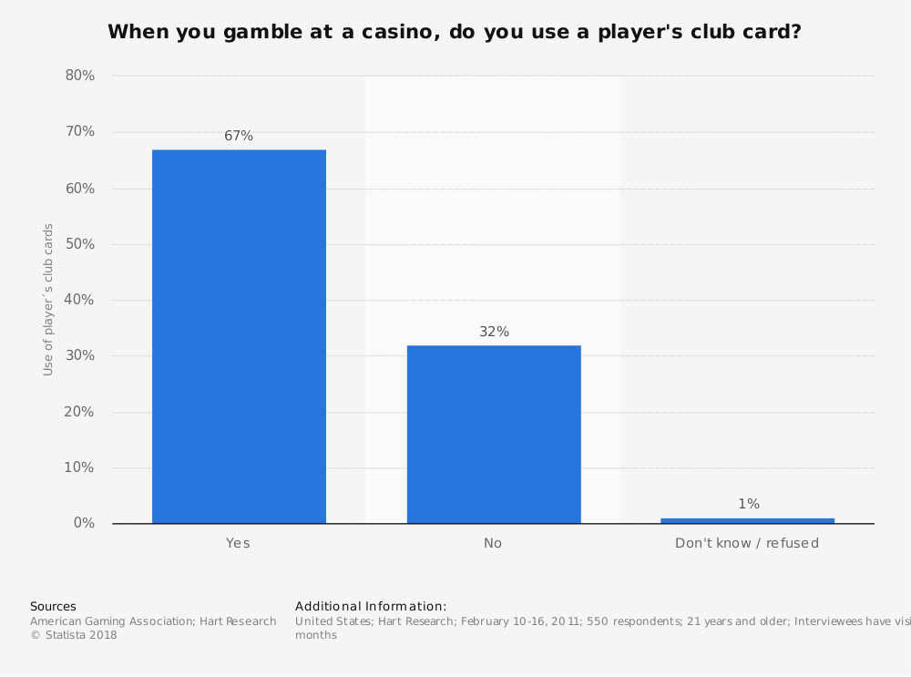 Statistic: When you gamble at a casino, do you use a player's club card? | Statista