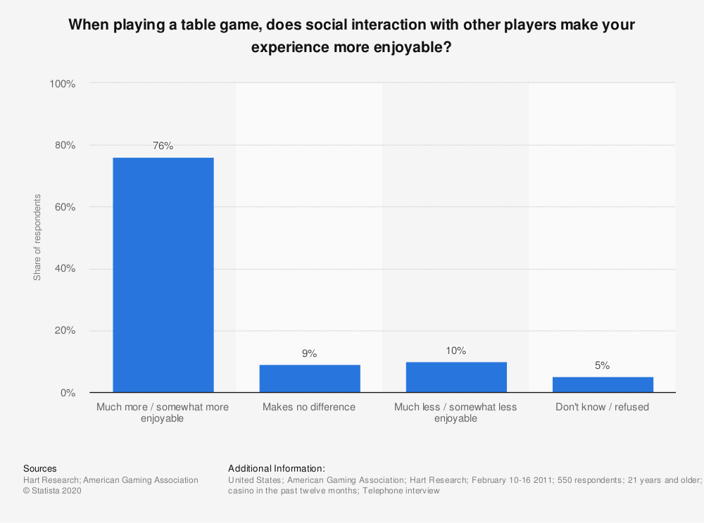 Statistic: When playing a table game, does social interaction with other players make your experience more enjoyable? | Statista
