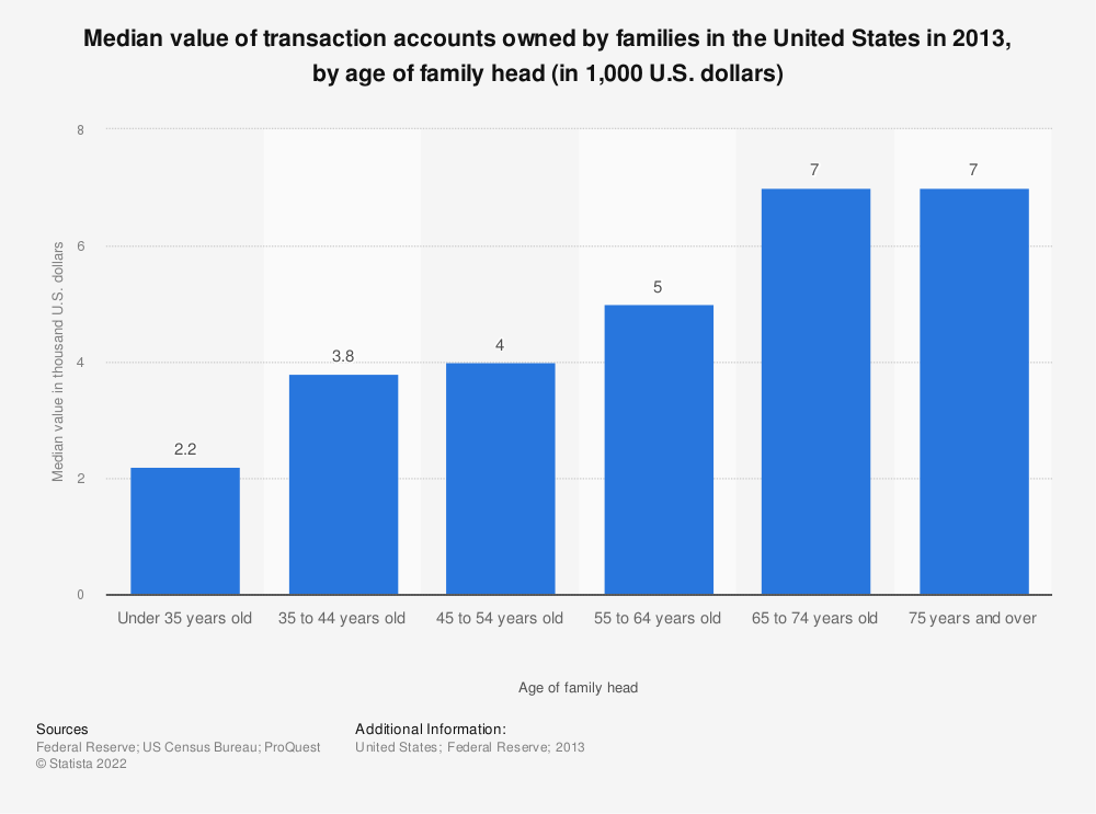 Statistic: Median value of transaction accounts owned by families in the United States in 2013, by age of family head (in 1,000 U.S. dollars) | Statista