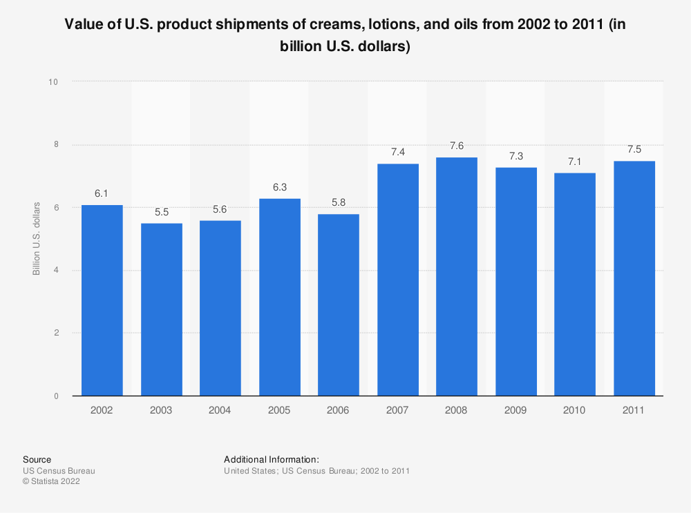 Statistic: Value of U.S. product shipments of creams, lotions, and oils from 2002 to 2011 (in billion U.S. dollars) | Statista