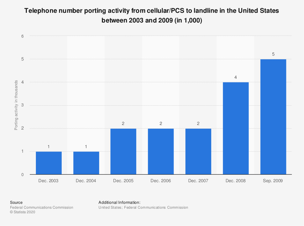 Statistic: Telephone number porting activity from cellular/PCS to landline in the United States between 2003 and 2009 (in 1,000)   Statista