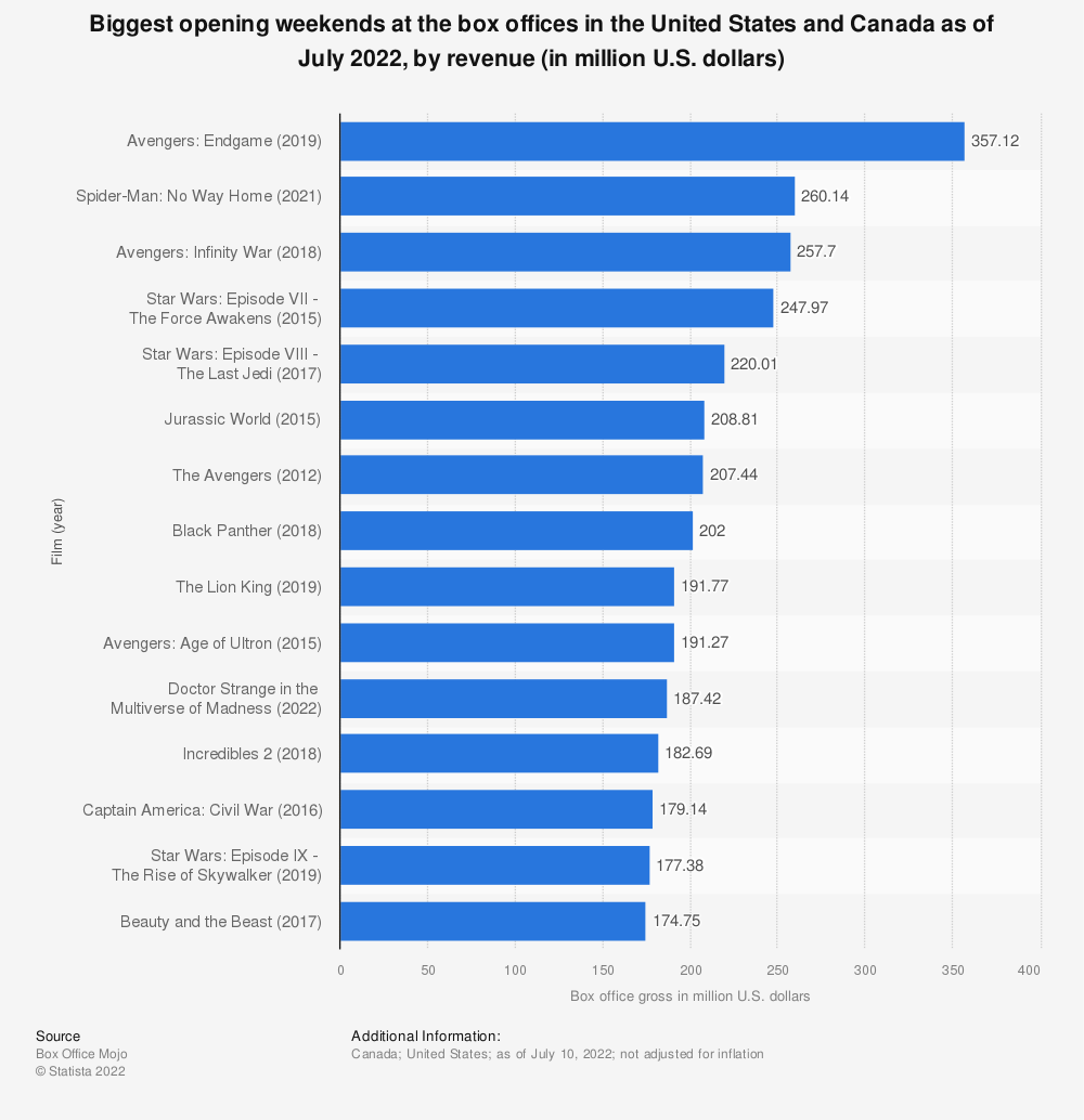 Statistic: Biggest opening weekends at the North American box office as of July 2019, by revenue (in million U.S. dollars) | Statista