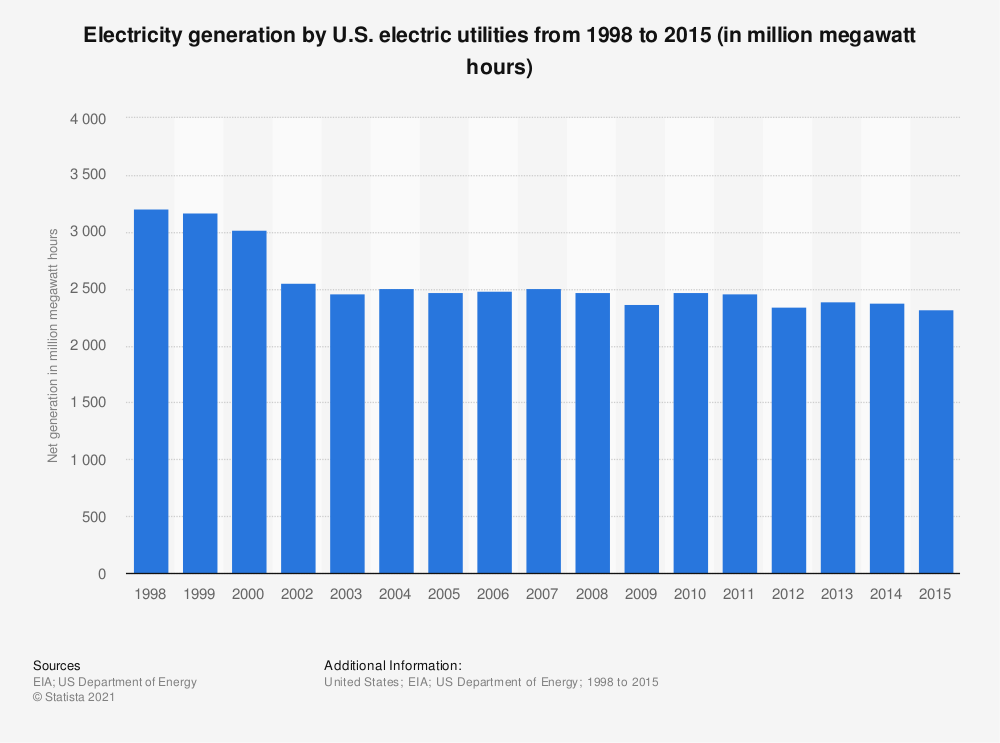 Statistic: Electricity generation by U.S. electric utilities from 1998 to 2015 (in million megawatt hours) | Statista