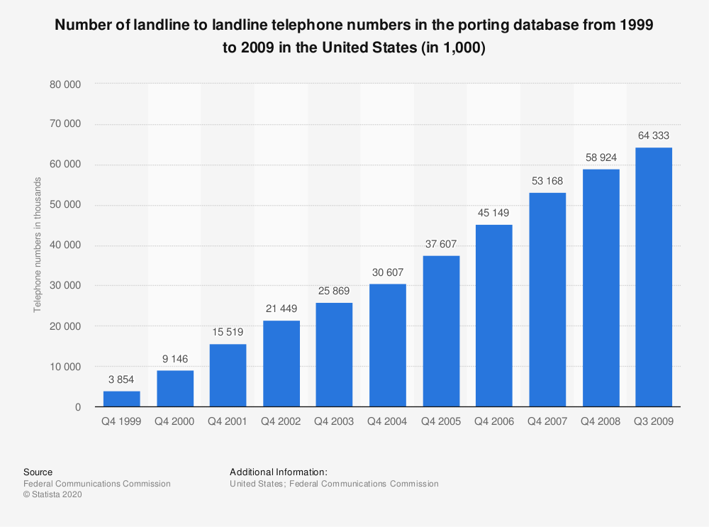 Statistic: Number of landline to landline telephone numbers in the porting database from 1999 to 2009 in the United States (in 1,000)   Statista
