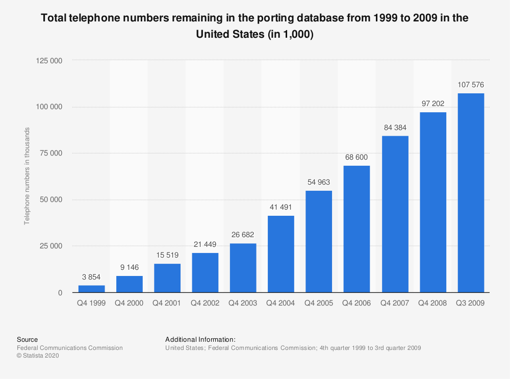 Statistic: Total telephone numbers remaining in the porting database from 1999 to 2009 in the United States (in 1,000) | Statista