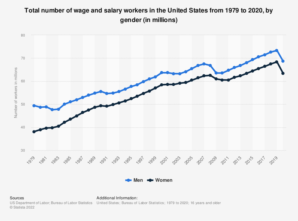 Statistic: Total number of wage and salary workers in the United States from 1979 to 2018, by gender (in millions) | Statista