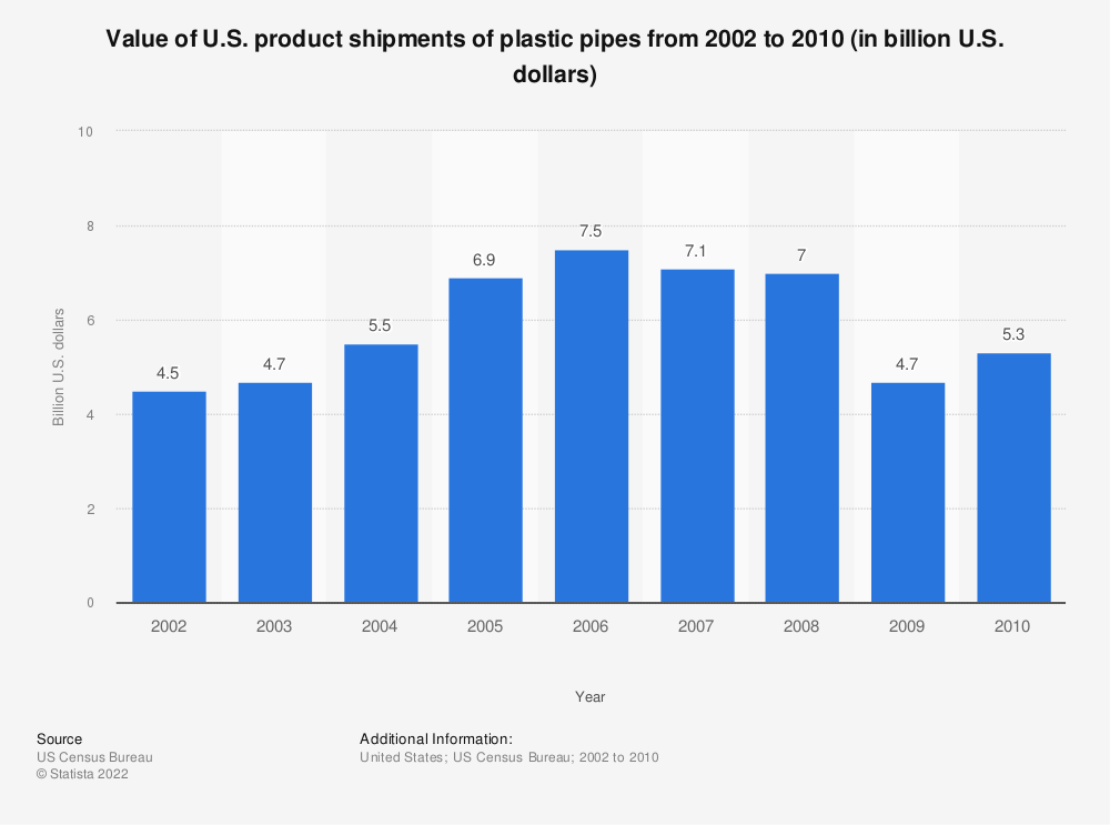 Statistic: Value of U.S. product shipments of plastic pipes from 2002 to 2010 (in billion U.S. dollars)   Statista