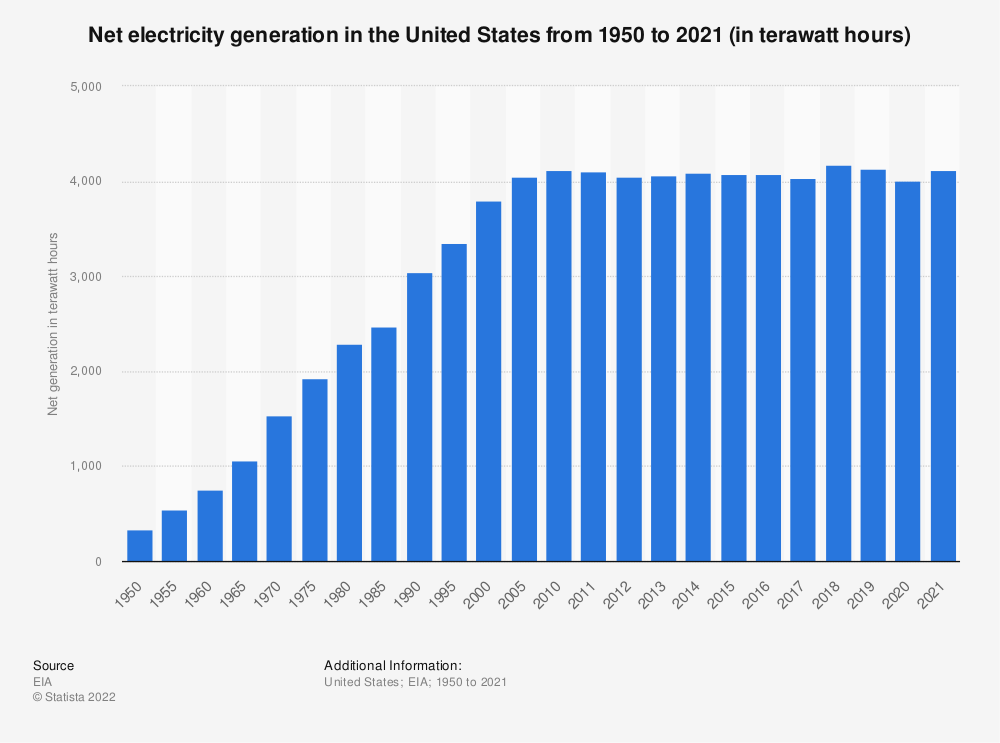 Statistic: Total electricity net generation in the U.S. from 1950 to 2017 (in billion kilowatt hours) | Statista