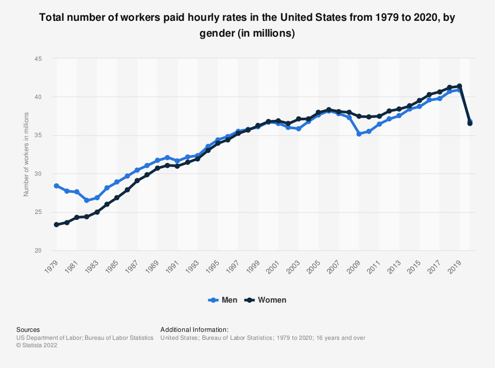 Statistic: Total number of workers paid hourly rates in the United States from 1979 to 2019, by gender (in millions) | Statista