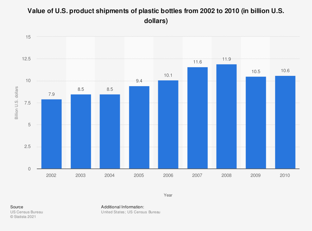 Statistic: Value of U.S. product shipments of plastic bottles from 2002 to 2010 (in billion U.S. dollars) | Statista