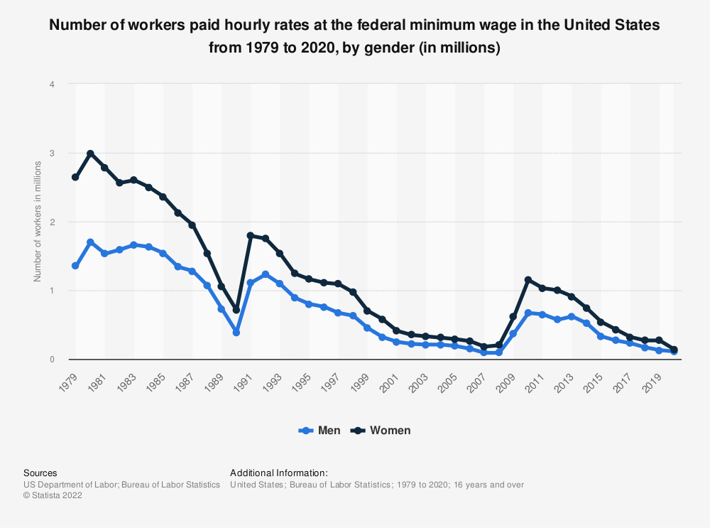 Statistic: Number of workers paid hourly rates at the federal minimum wage in the United States from 1979 to 2017, by gender (in millions) | Statista