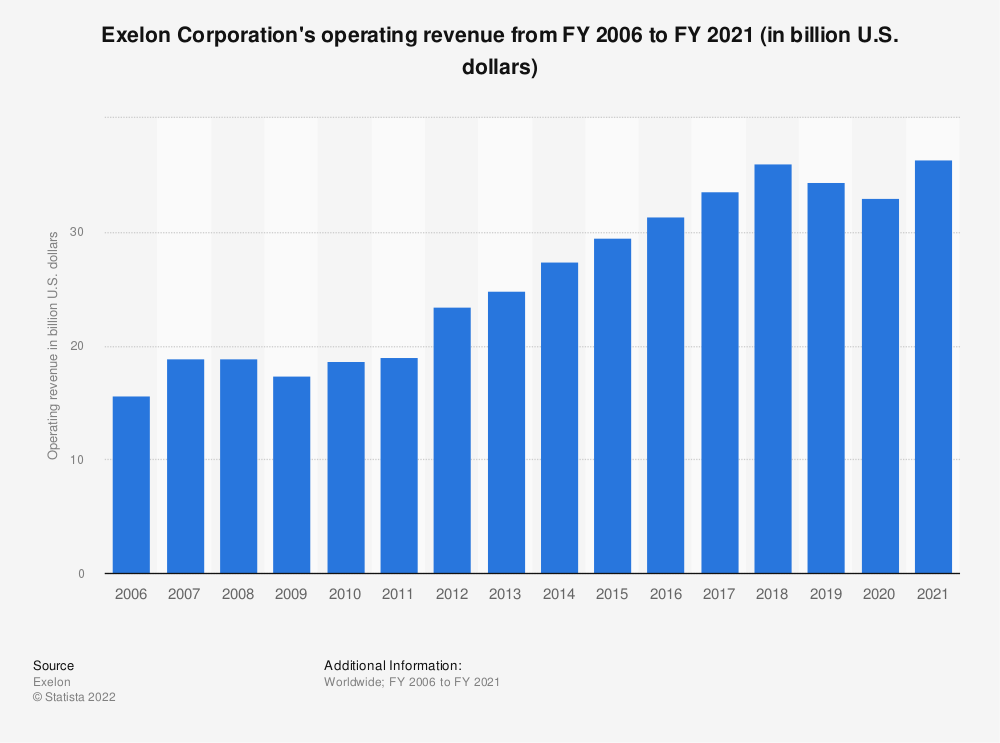 Statistic: Exelon Corporation's operating revenue from FY 2006 to FY 2018 (in million U.S. dollars)* | Statista