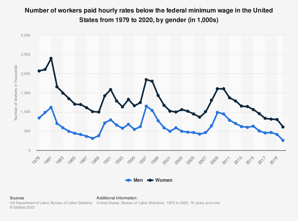 Statistic: Number of workers paid hourly rates below the federal minimum wage in the United States from 1979 to 2018, by gender (in 1,000s) | Statista