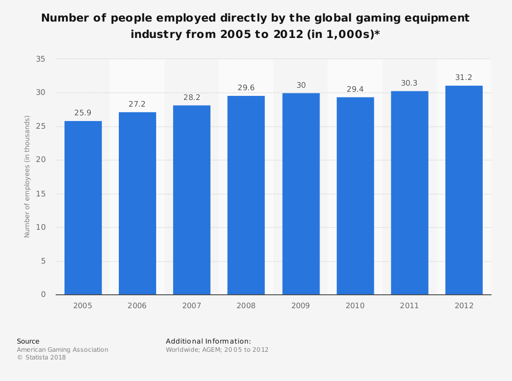 Statistic: Number of people employed directly by the global gaming equipment industry from 2005 to 2012 (in 1,000s)*   Statista