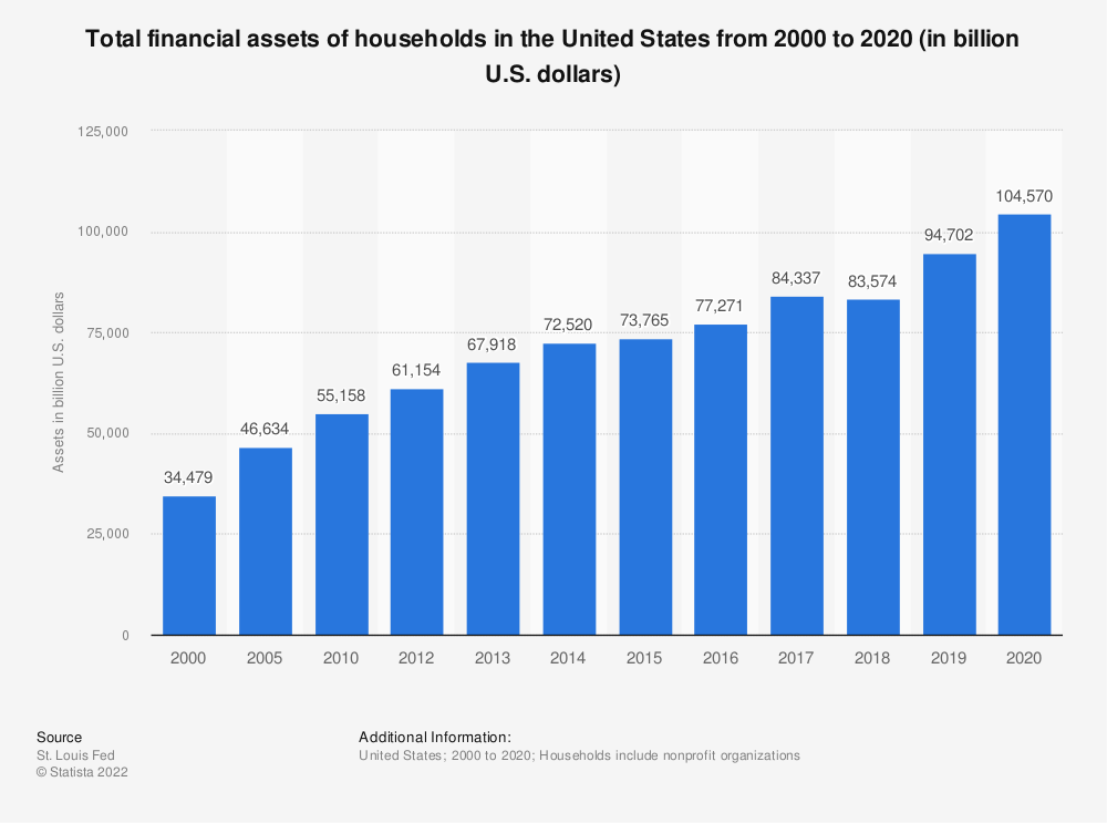 Statistic: Total financial assets of households in the United States from 2000 to 2017 (in billion U.S. dollars) | Statista