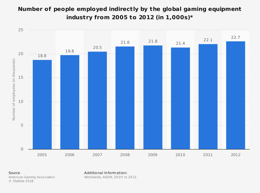 Statistic: Number of people employed indirectly by the global gaming equipment industry from 2005 to 2012 (in 1,000s)* | Statista