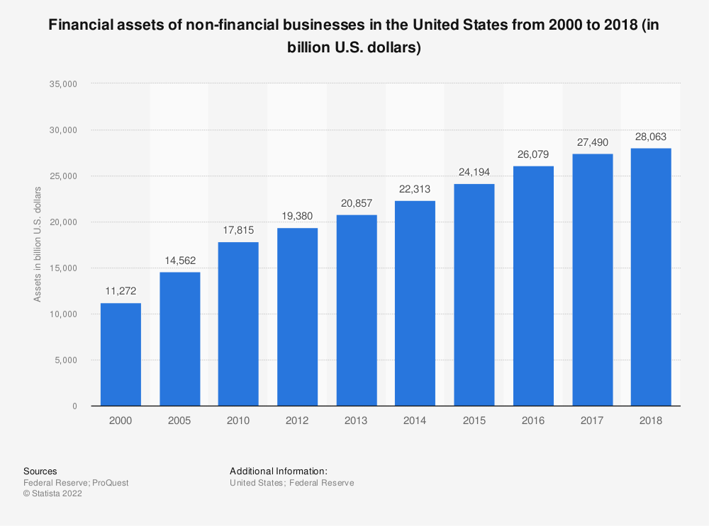 Statistic: Financial assets of non-financial businesses in the United States from 2000 to 2017 (in billion U.S. dollars) | Statista