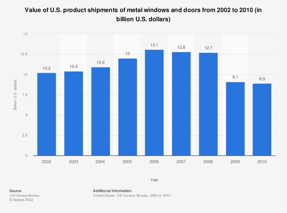 Statistic: Value of U.S. product shipments of metal windows and doors from 2002 to 2010 (in billion U.S. dollars) | Statista