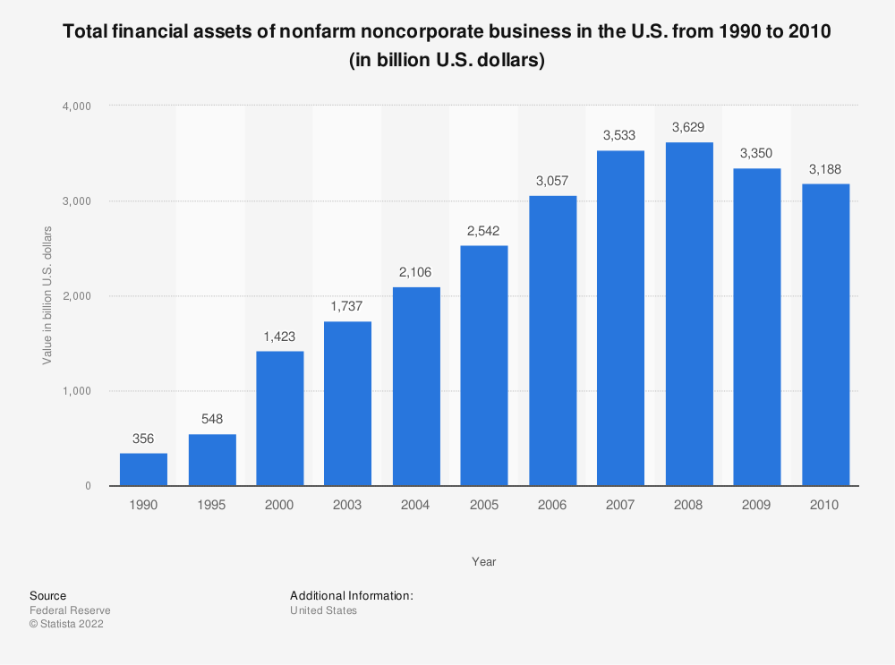 Statistic: Total financial assets of nonfarm noncorporate business in the U.S. from 1990 to 2010 (in billion U.S. dollars) | Statista